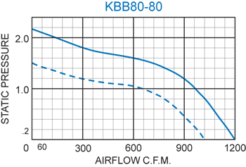 KBB80-80 Double Blower performance chart