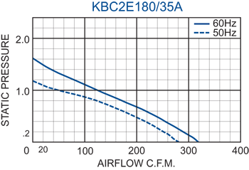 KBC2E180/35A Impeller performance chart