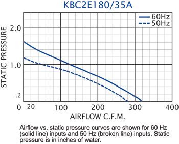 KBC2E180/35A Impeller performance chart