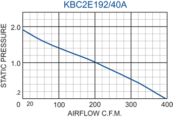 KBC2E192/40A Impeller performance chart