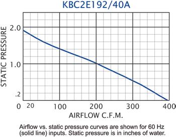 KBC2E192/40A Impeller performance chart