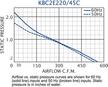 KBC2E220/45C Impeller performance chart