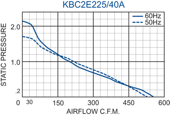 KBC2E225/40A Impeller performance chart