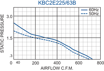 KBC2E225/63B Impeller performance chart