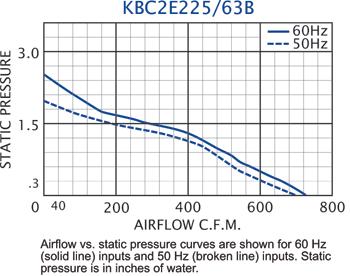 KBC2E225/63B Impeller performance chart