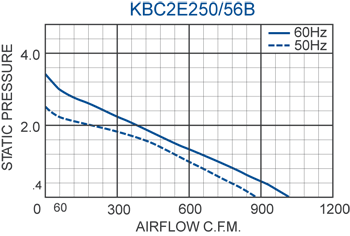 KBC2E250/56B Impeller performance chart