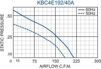 KBC4E192/40A Impeller performance chart