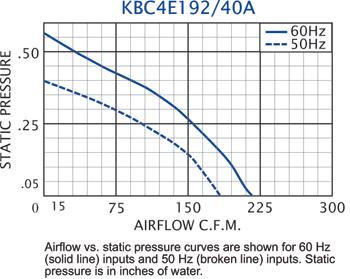 KBC4E192/40A Impeller performance chart