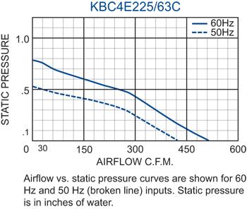 KBC4E225/63C Impeller performance chart