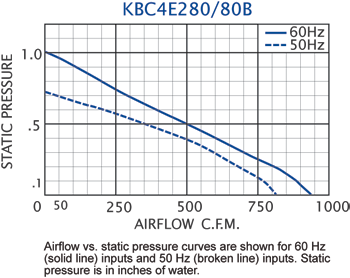 KBC4E280/80B Impeller performance chart