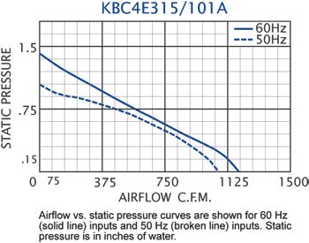 KBC4E315/101A Impeller performance chart