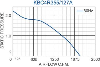 KBC4R355/127A Impeller performance chart