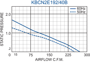 KBCN2E192/40B Impeller performance chart