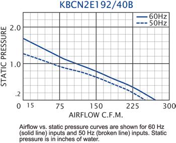 KBCN2E192/40B Impeller performance chart