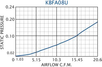 KBFA08U Grille Performance Chart