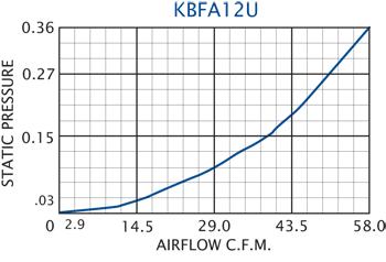 KBFA12U Grille Performance Chart