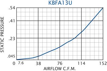 KBFA13U Grille Performance Chart