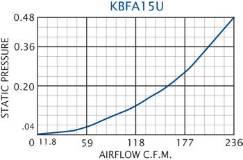 KBFA15U Grille Performance Chart