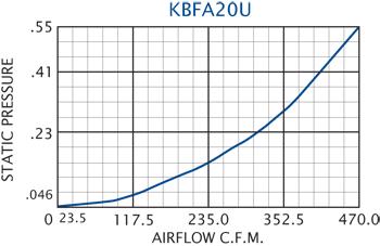 KBFA20U Grille Performance Chart