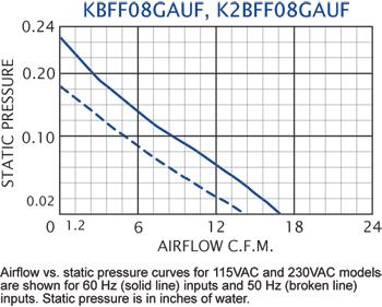 KFF08 Filter Fans performance chart