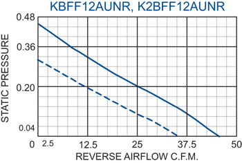 KFF12 Filter Fans performance chart #2