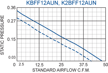 KFF12 Filter Fans performance chart