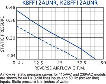 KFF12 Filter Fans performance chart #2