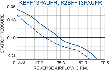 KFF13PAUF Filter Fans performance chart #2