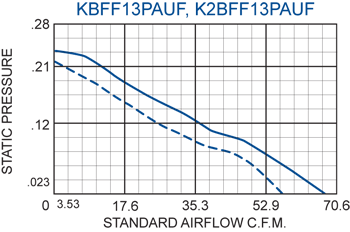 KFF13PAUF Filter Fans performance chart