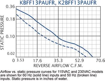 KFF13PAUF Filter Fans performance chart #2