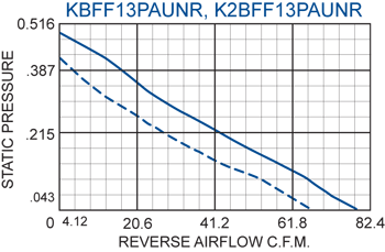KFF13PAUN Filter Fans performance chart #2