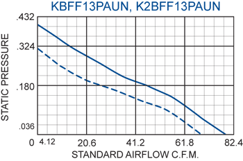 KFF13PAUN Filter Fans performance chart