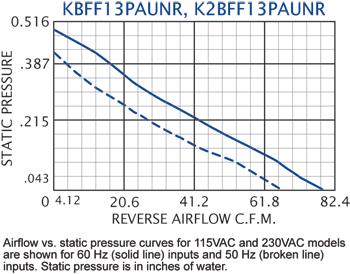 KFF13PAUN Filter Fans performance chart #2