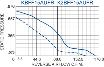 KBFF15AUF Filter Fans performance chart #2