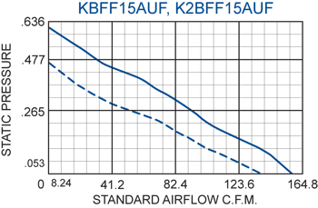 KBFF15AUF Filter Fans performance chart