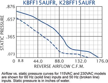 KBFF15AUF Filter Fans performance chart #2