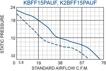 KBFF15PAUF Filter Fans performance chart