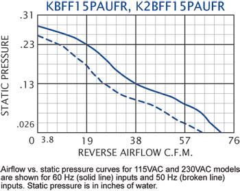 KBFF15PAUF Filter Fans performance chart #2