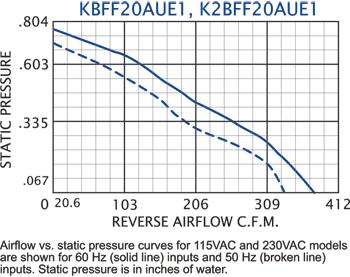 KFF20 Filter Fans performance chart #2