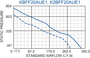 KFF20 Filter Fans performance chart