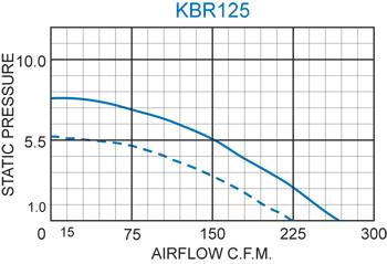 KBR125 Radial Blower performance chart