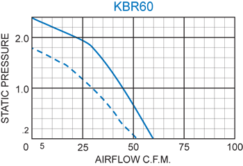 KBR60 Radial Blower performance chart