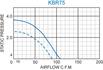 KBR75 Radial Blower performance chart