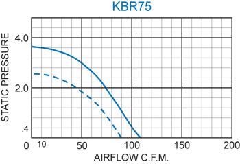 KBR75 Radial Blower performance chart
