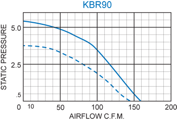 KBR90 Radial Blower performance chart