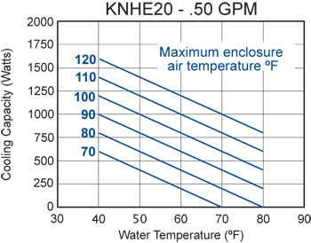 KNHE20 Heat Exchanger performance chart