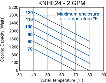 KNHE24 Heat Exchanger performance chart