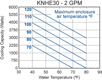 KNHE30 Heat Exchanger performance chart