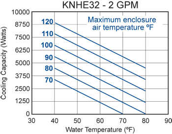 KNHE32 Heat Exchanger performance chart