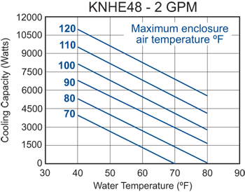 KNHE48 Heat Exchanger performance chart